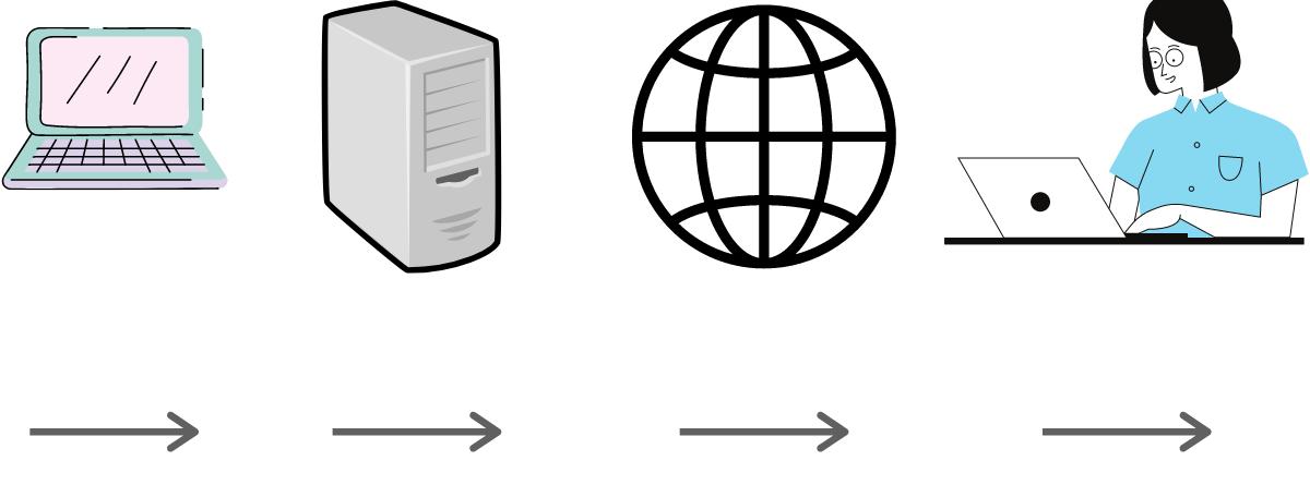 how servers work